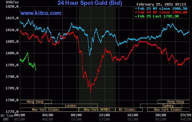 债券收益率上升 技术性抛售给黄金带来价格压力