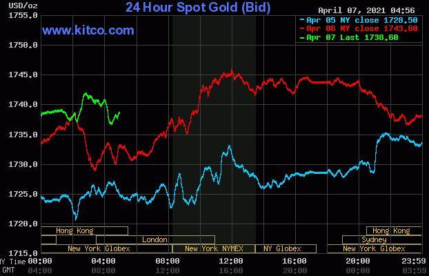 黄金白银上涨 因为美元兑美元走弱原油反弹