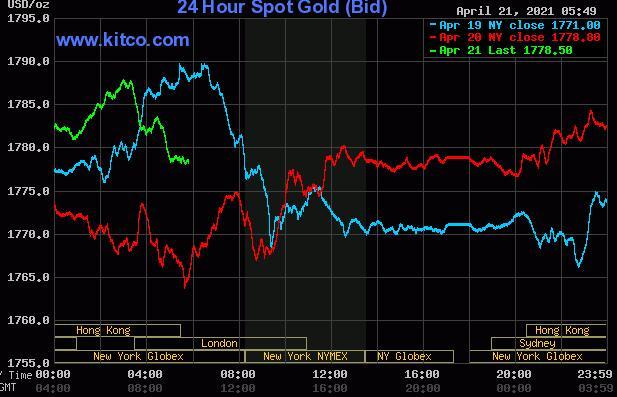 黄金白银价格走势近乎稳定但多头势头强劲