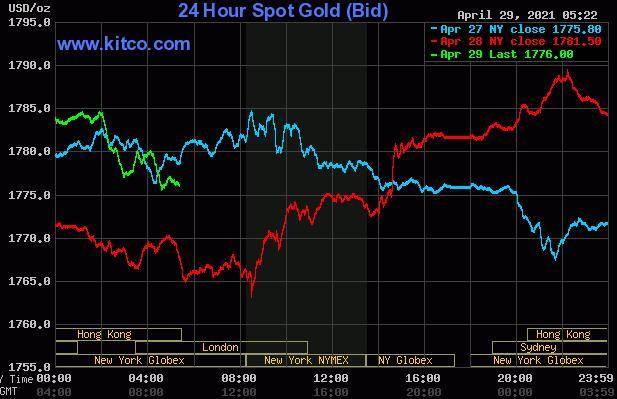 随着债券收益率上升 黄金白银的价格压力