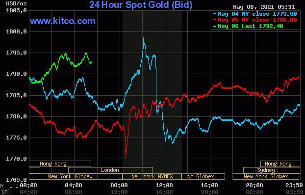 美国财政部消息迅速动摇 黄金价格上涨