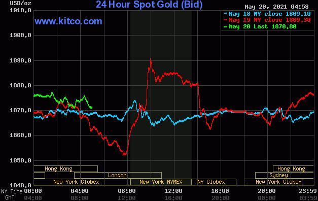 黄金白银价格疲软但美国股市动荡限制跌幅