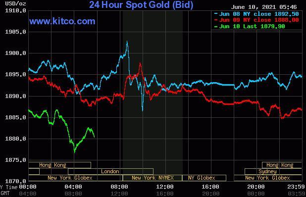 黄金白银在夏季交易中小幅上涨