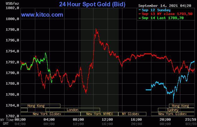 随着股市多头变得更加谨慎 黄金小幅上涨
