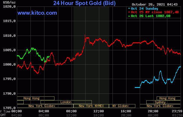 黄金价格上涨因为它出现了通胀精灵